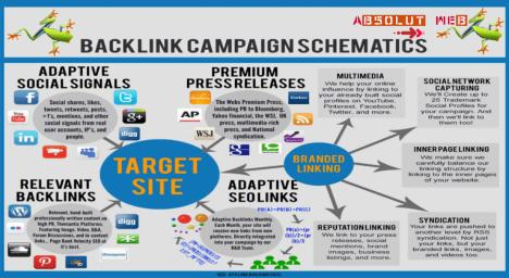 Backlink Advanced 860 lei 20 ore contract pe 6 luni